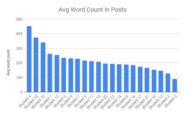Avg Word Count In Posts.png