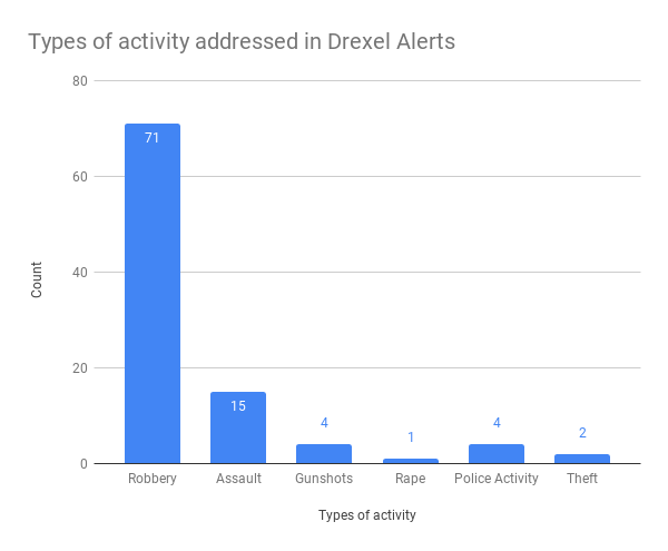 Types of activity addressed in Drexel Alerts (1).png